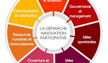 Le Référentiel de l'Innovation Participative Innov'Acteurs